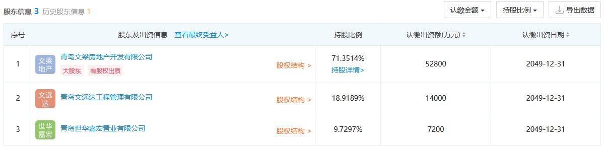 认缴出资6.68亿元 中梁通过股权收购方式获得青岛6.53万平商住地块 -中国网地产