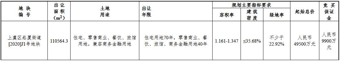 绍兴市7.85亿元出让2宗地块 华鸿嘉信+埃克盛竞得一宗-中国网地产