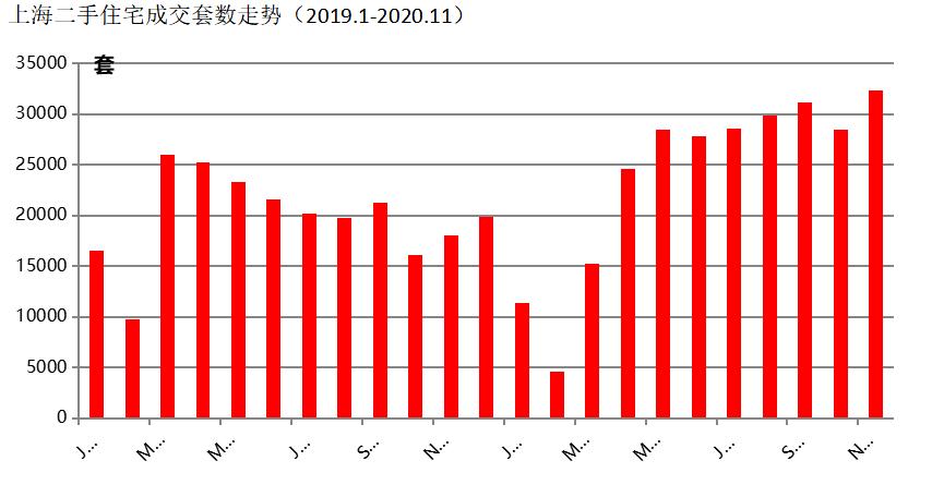 中原地产:2021年上海二手房涨幅或超新房-中国网地产