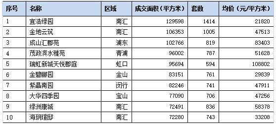 上海中原:2020年上海新建商品住宅成交892.8万平 同比增18.5%-中国网地产