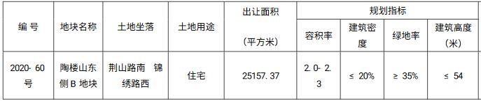 弘阳5.045亿元竞得徐州市一宗住宅用地 溢价率122.74%-中国网地产