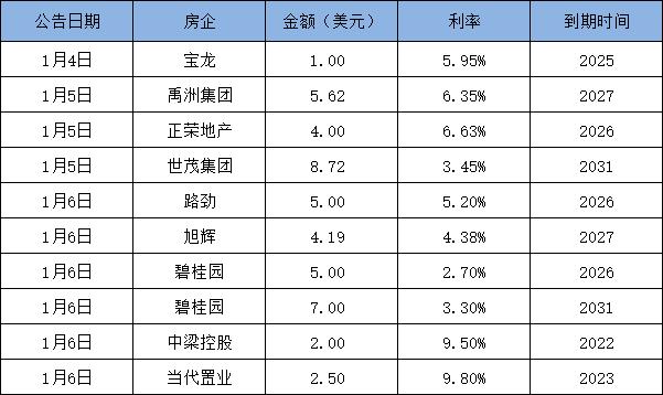 债市丨开年6天 9房企融资45亿美元-中国网地产