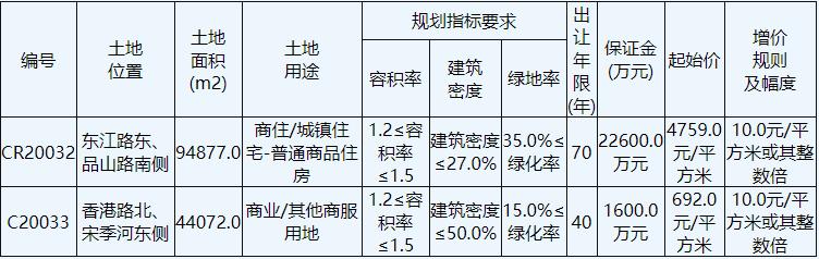 中南建设4.52亿元竞得南通海门1宗商住用地-中国网地产