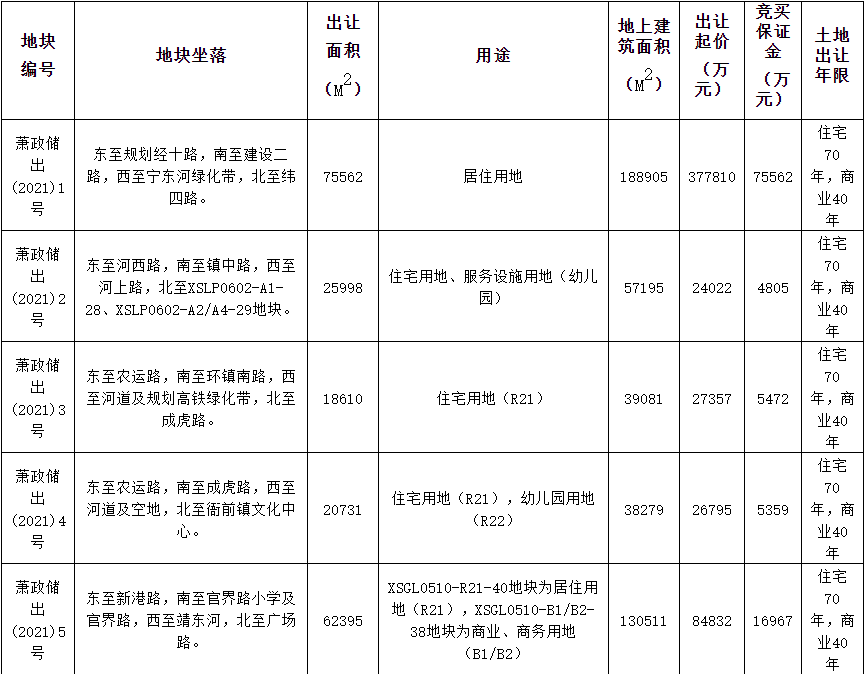 兴耀3.13亿元竞得杭州萧山1宗住宅用地 溢价率16.79%-中国网地产