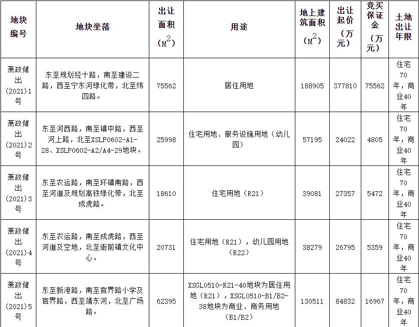 杭州萧山69.23亿元出让5宗涉宅地块 滨江集团49.08亿元竞得1宗-中国网地产