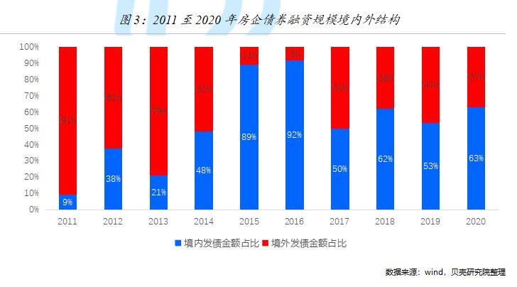 贝壳研究院:2020年房企境内外债券融资约12132亿元 同比增长3%-中国网地产