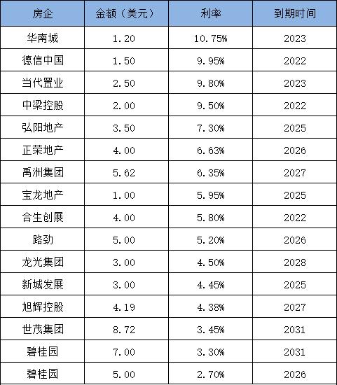 债市丨房企开年扎堆发债 7天61亿美元-中国网地产