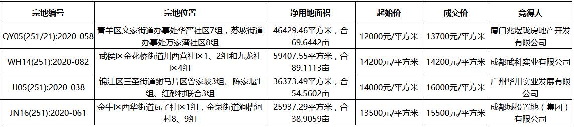 成都市47.33亿元出让4宗地块 建发、华发各得一宗-中国网地产
