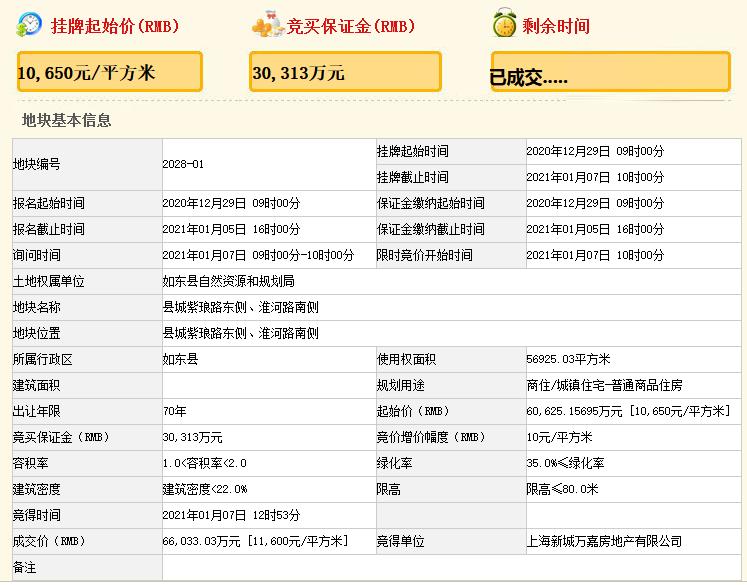 新城控股6.6亿元竞得南通市如东县一宗商住用地 溢价率8.92%-中国网地产