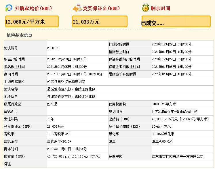 碧桂园4.57亿元竞得南通市如东县一宗住宅用地 溢价率8.71%-中国网地产