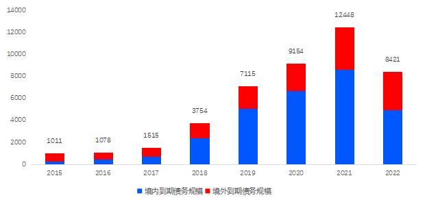 债市丨2020年房企境内发债占主导 融资成本创5年新低-中国网地产