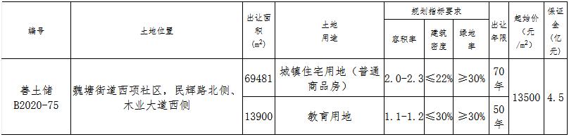 金茂11.698亿元竞得嘉兴市嘉善县一宗住宅用地 溢价率3.93%-中国网地产