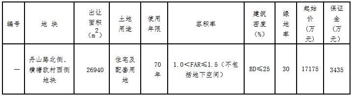 新隆控股2.02亿元竞得宁波市象山县一宗住宅用地 溢价率17.47%-中国网地产