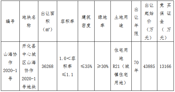 衢州市开化县11.23亿元出让2宗住宅用地 志城、广和各得一宗-中国网地产