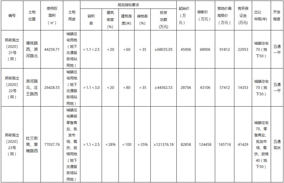 郑州市14.75亿元出让3宗住宅用地 万科联合体8.29亿元摘得一宗-中国网地产