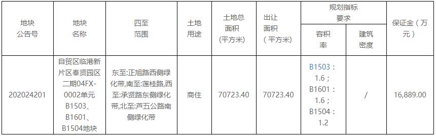 恒文集团9.04亿元竞得上海市临港新片区一宗商住用地 溢价7.11%-中国网地产