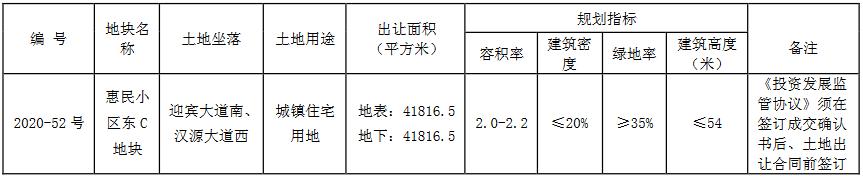 华润11.27亿元竞得徐州市一宗住宅用地 溢价率121.85%-中国网地产