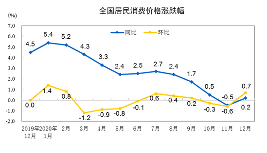 统计局:2020年全年CPI同比上涨2.5%