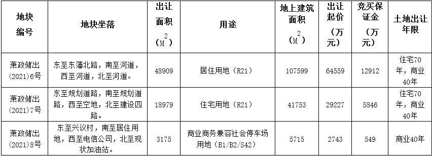 杭州12.13亿元出让2宗地块 德信8.36亿元竞得1宗-中国网地产