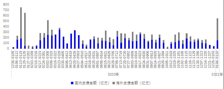 贝壳研究院:上周房企融资金额约550.1亿元 同比增长133.0%-中国网地产