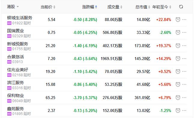 地产股收盘丨恒指收涨0.11% 新城发展、万科企业领涨内房股-中国网地产