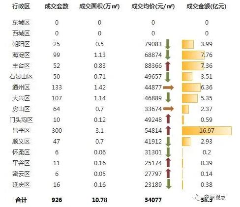 中原地产:上周北京新建住宅市场成交58.3亿元 环比前一周跌45%-中国网地产