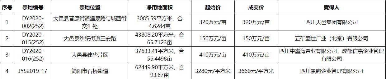 四川景煦企业管理3660元/㎡竞得成都1宗商住用地 溢价率为11.59%-中国网地产
