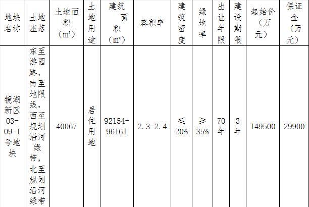 中海宏洋地产19.45亿元竞得绍兴1宗住宅用地 溢价率30.10%-中国网地产