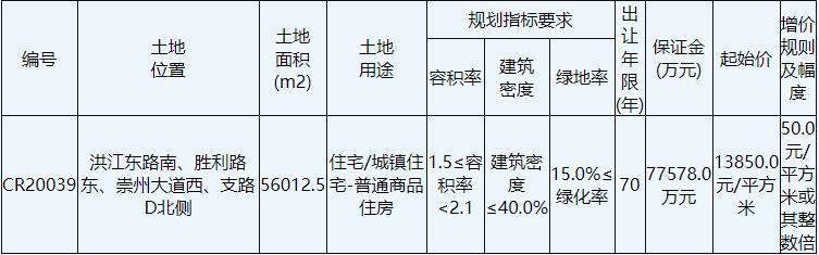 南通中央创新区10.87亿元竞得南通1宗商住用地 溢价率40.07%-中国网地产