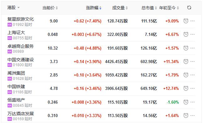 地产股收盘丨恒指收涨1.32% 禹洲集团涨3.64% 华南城跌17.27%