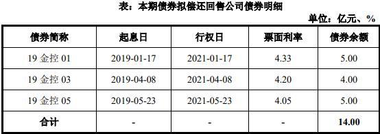 金融街:成功发行9亿元公司债券 票面利率为3.54%-中国网地产
