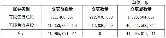 中国建筑:9.12亿股限制性股票将变更为 有限售流通股