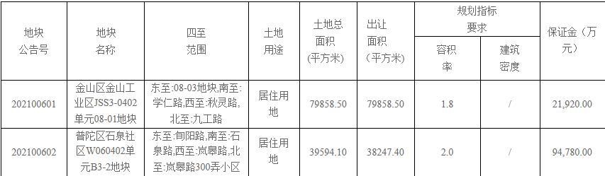 上海58.35亿元挂牌2宗居住地块-中国网地产