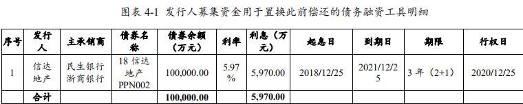 信达地产:成功发行9亿元中期票据 票面利率4.5%-中国网地产