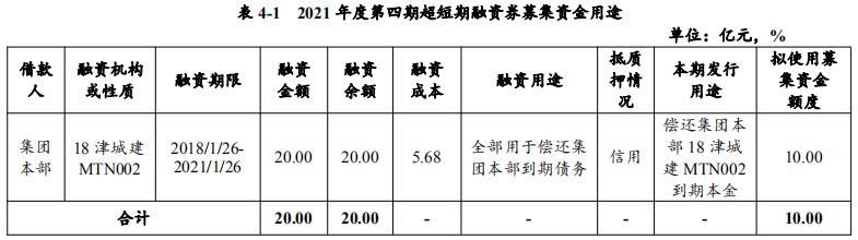 天津城投集团:拟发行10亿元超短期融资券 期限120天-中国网地产
