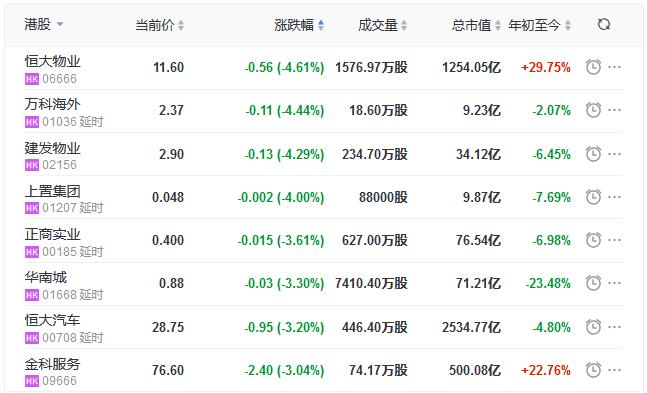 地产股收盘丨恒指收跌0.15% 万科企业涨4.2%-中国网地产
