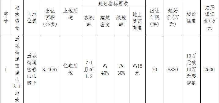 杭州嘉宜实业1.24亿元竞得台州玉环市1宗住宅用地 溢价率49.04%-中国网地产