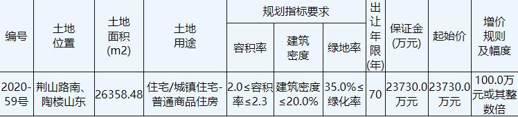 金辉5.31亿元竞得徐州1宗住宅用地 溢价率123.89%-中国网地产