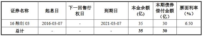 融创地产集团:拟发行30亿元公司债券-中国网地产