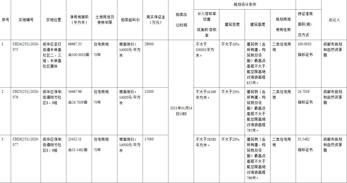 人居以均价16000元/㎡竞得成都2宗住宅地块 -中国网地产