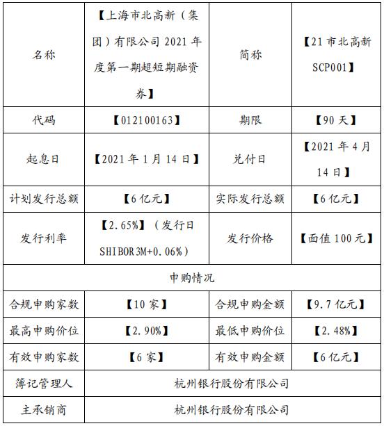 市北高新:成功发行6亿元超短期融资券 票面利率2.65%-中国网地产