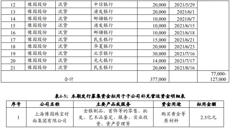 豫园股份:拟发行15亿元中期票据 用于偿还金融机构借款、补充运营资金-中国网地产