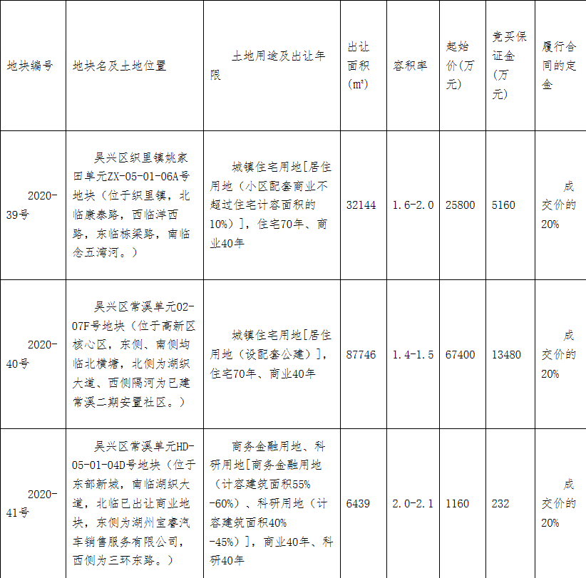 湖州绿地置业3.91亿元竞得湖州1宗商住用地 溢价率51.55%-中国网地产