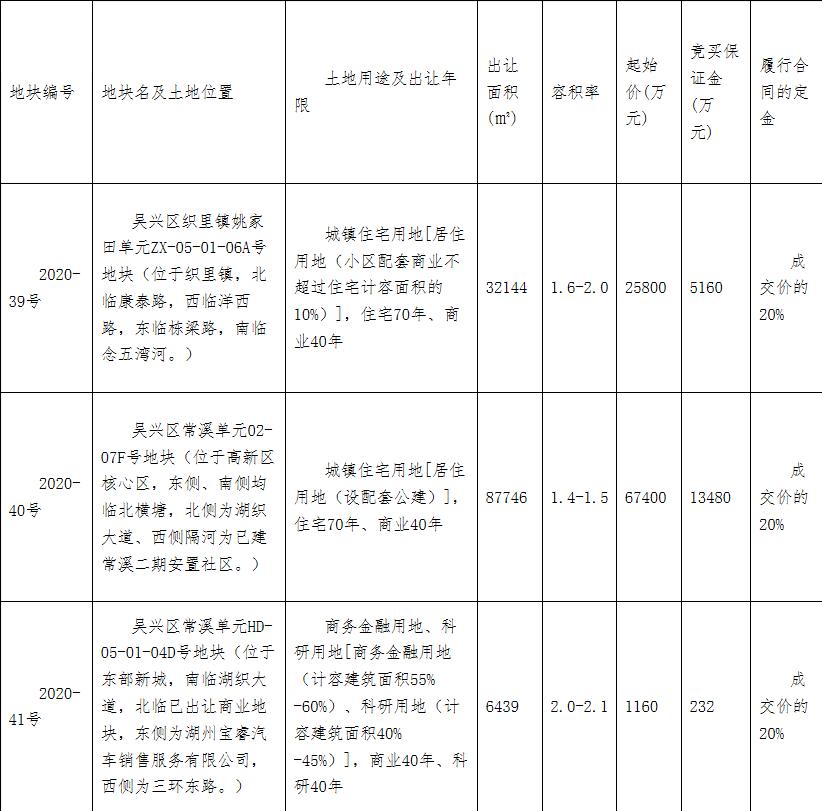 湖州16.93亿元出让2宗涉宅地块-中国网地产