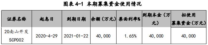 南山开发集团:成功发行4亿元超短期融资券 票面利率3.08%-中国网地产