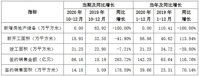 京投发展:2020年全年签约销售金额142.28亿元 同比增116.76%-中国网地产