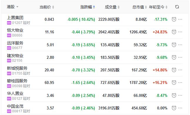 地产股收盘丨恒指收涨0.93% 上海证大涨16.33% 上置集团跌10.42%-中国网地产