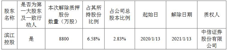 滨江集团:滨江控股解除质押8800万股公司股份 占总股本的2.83%-中国网地产