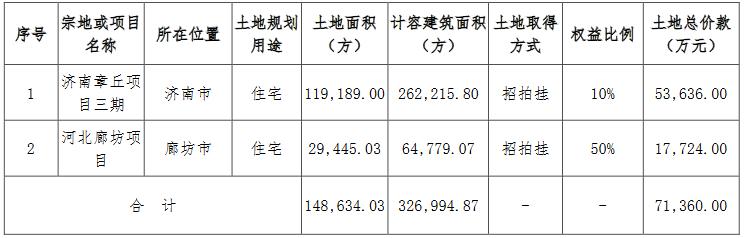 华侨城A:12月新增2宗地块 土地总价款7.14亿元-中国网地产