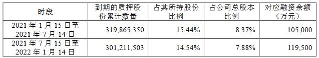 中南建设:中南城投质押1700万股公司股份 占总股本的0.44%-中国网地产